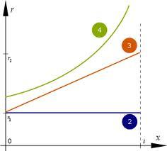 graphe de la fonction r(x) des profils de touche